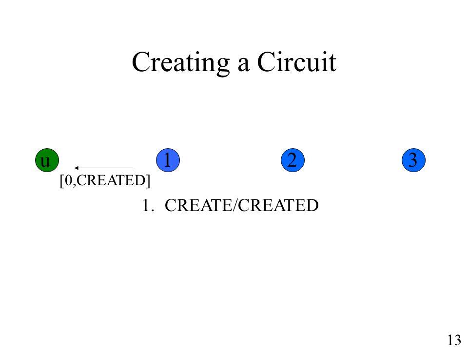 Creating a Circuit u 1 2 3 [0,CREATED] CREATE/CREATED 13